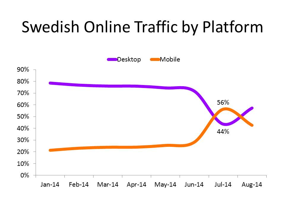 Zooma-Swedish-online-traffic-by-platform