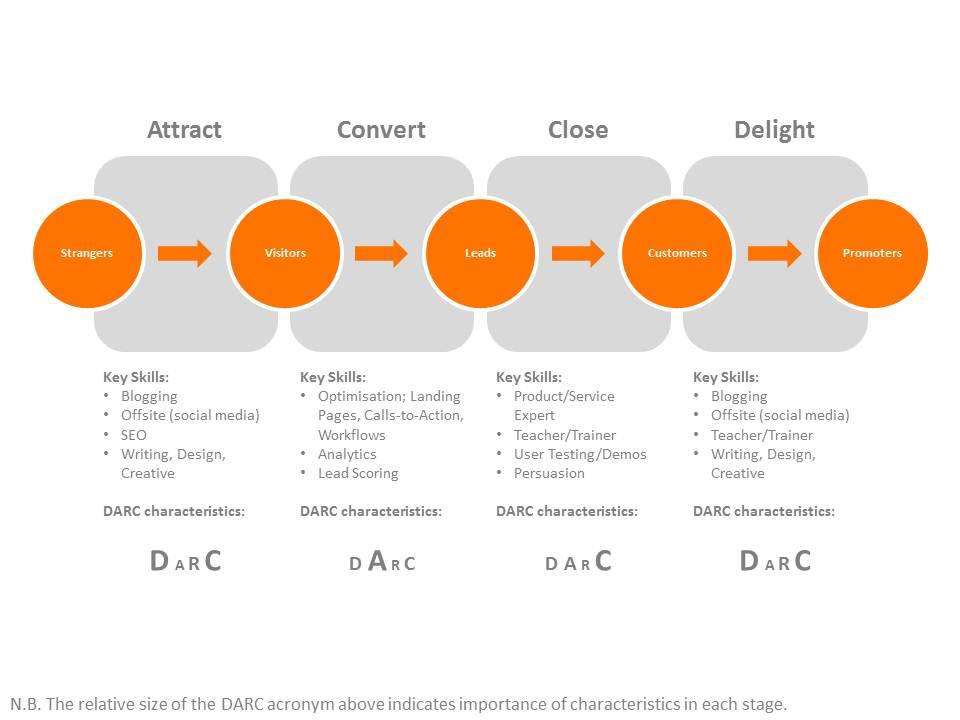 Zooma-DARC-skills