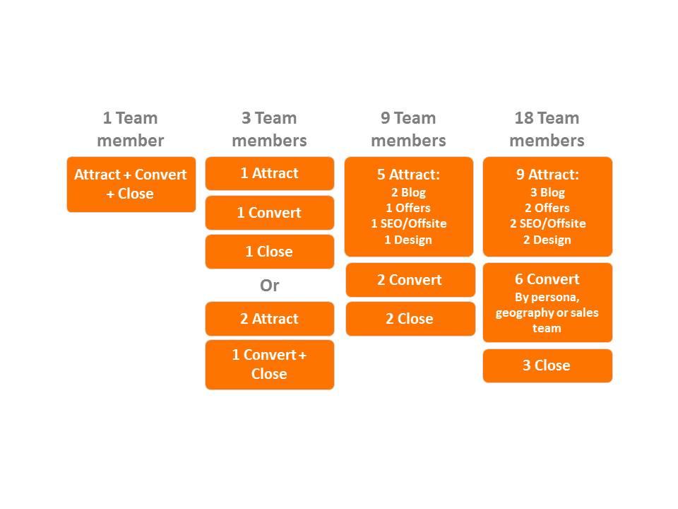Zooma-Inbound-Marketing-Team-Size