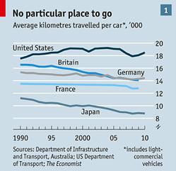 average kilometers travelled per car
