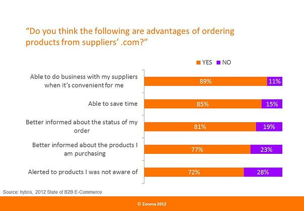 B2B-buyers-top-reasons-for-ordering-online