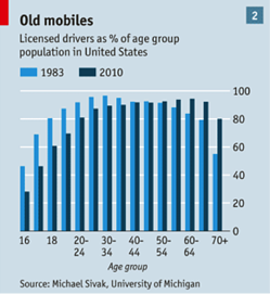 licensed drivers as percentage of age group population in the us