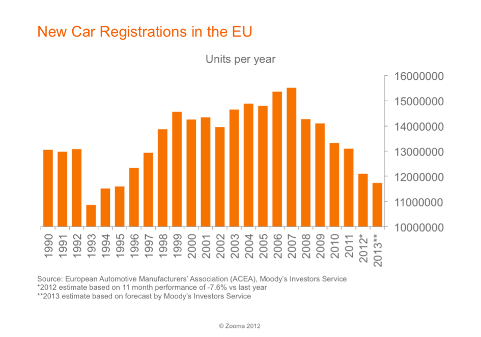 new car registrations in the eu 1990 to 2013 zooma