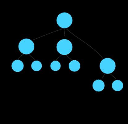 organisation chart zooma