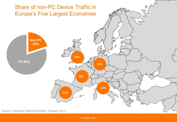 Share of non pc device traffic page vews in Europe 2013 resized 600