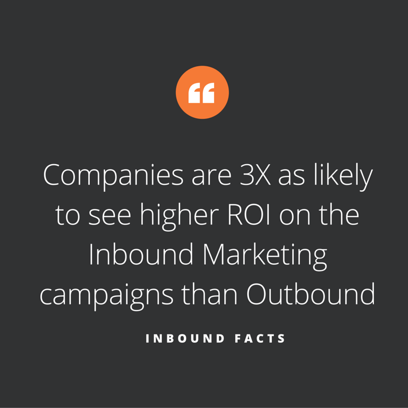 Companies are 3X as likely to see higher ROI on the Inbound Marketing campaigns than Outbound