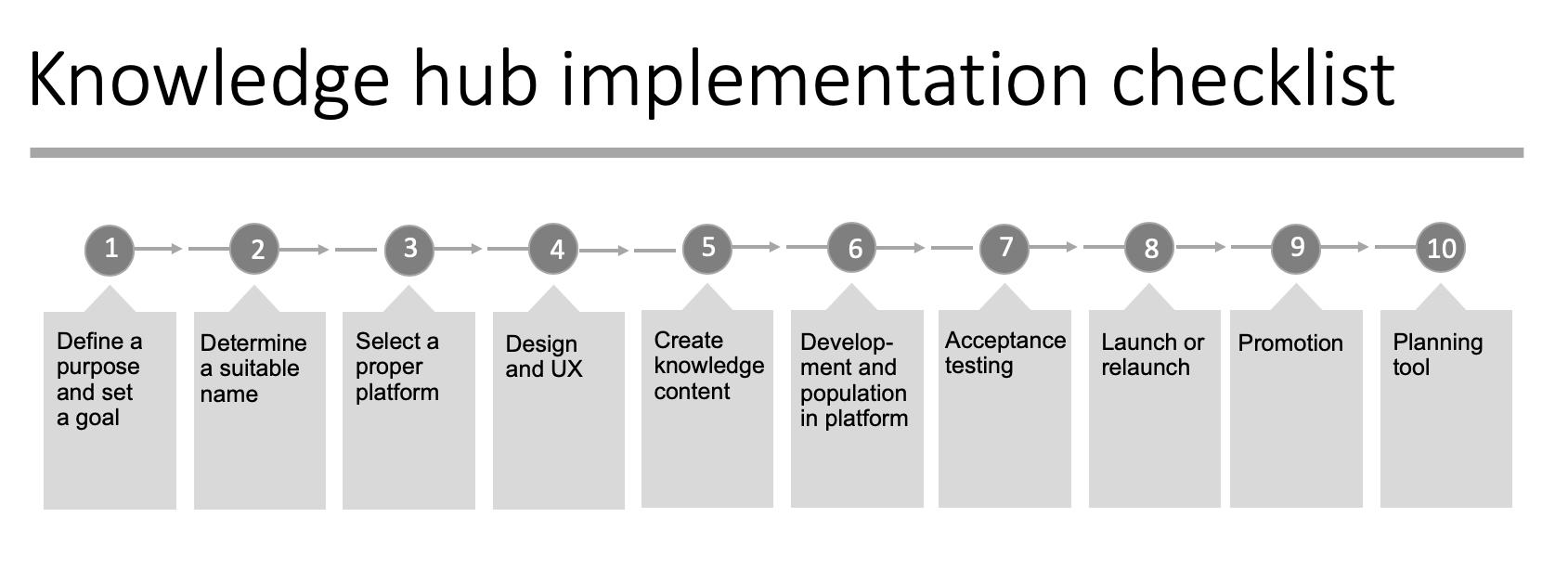 Knowledge  hub implementation checklist