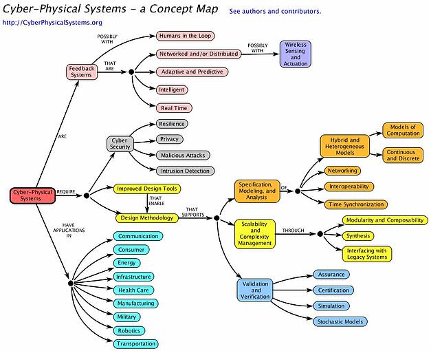 Zooma-CPS-Concept-Map.jpg