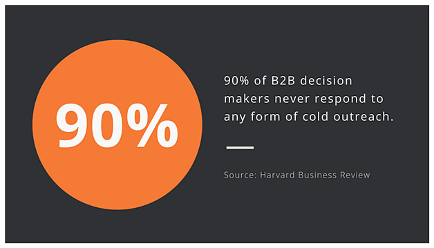 Zooma-Stat-of-the-Week-HBR-cold-calls-90.png