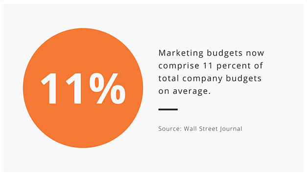 Zooma-Stat-of-the-Week-Now-Marketing-budgets.png
