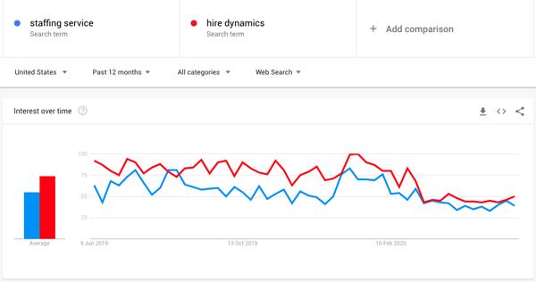 Google Trends - Ange flera sökord och filtrera efter plats, sökhistorik och kategori