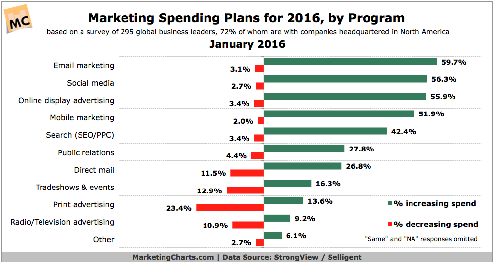 StrongViewSelligent-2016-Marketing-Budget-Plans-by-Program-Jan2016.png