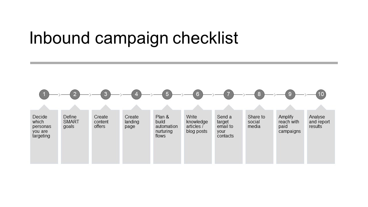 Zooma-inbound-campaign-checklist-graph