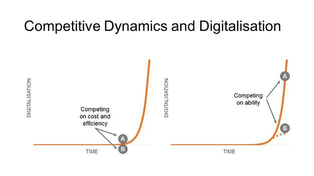 zooma-competitive-dynamics-and-digitalisation.jpg