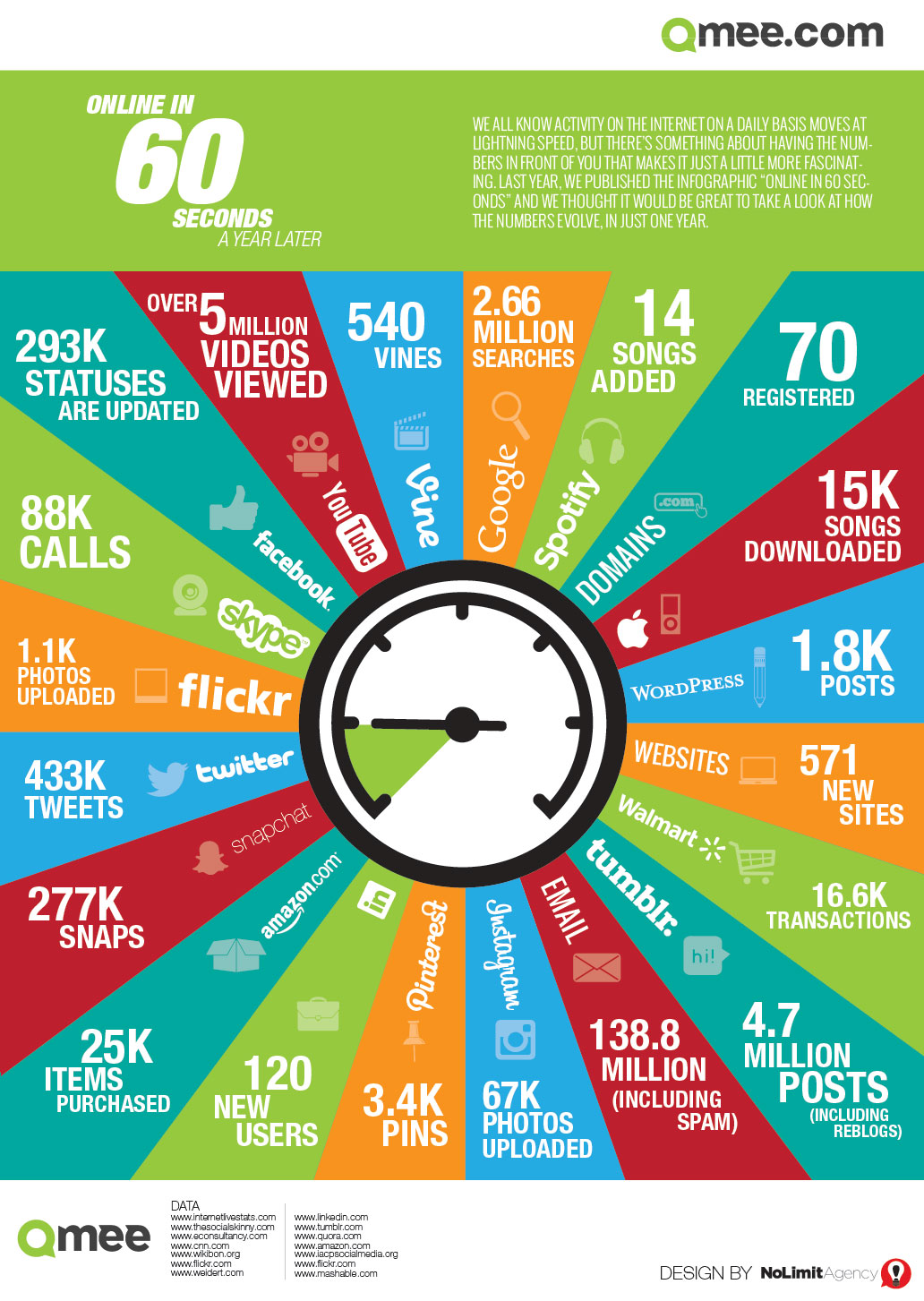 Zooma Infographic Online in 60 seconds
