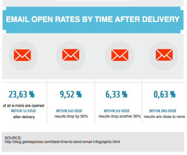 email-open-rates-by-time-after-delivery