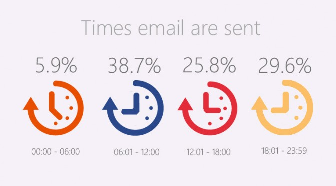 times-emails-are-sent